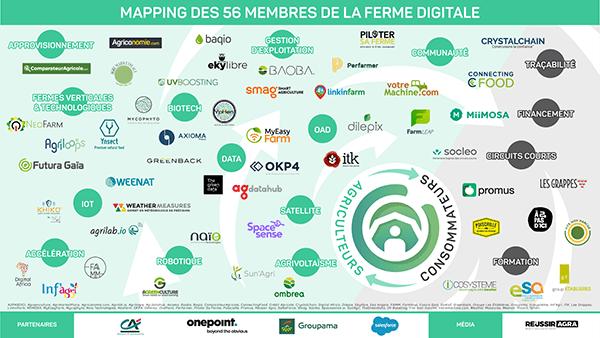 La Ferme Digitale : l'innovation au service de l'agriculture et de l'alimentation